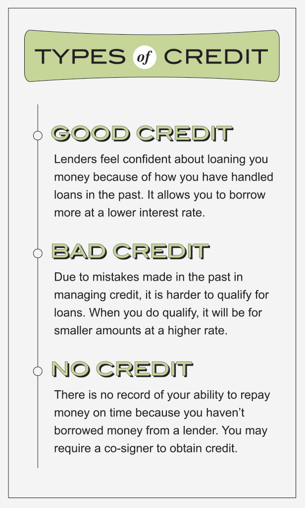 Types of Credit- Good Credit: Lenders are confident about lending you money because of previous history, allowing you to borrow more at lower interest rates; Bad Credit: Poor credit management leasts to less qualification and smaller loan amounts with higher rates; No Credit: No history means you may require a co-signer to obtain credit.